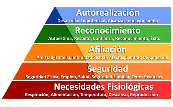 piramide maslow - El acoso inmobiliario desde la psicología forense: el informe pericial psicológico en casos de Blockbusting
